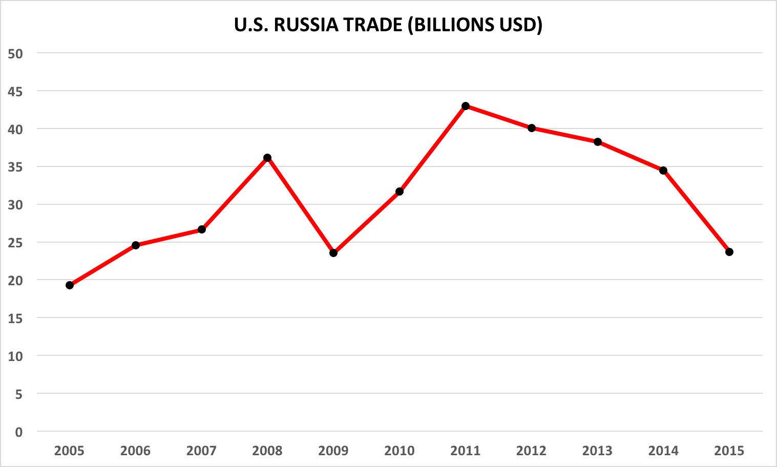 US Russia Trade