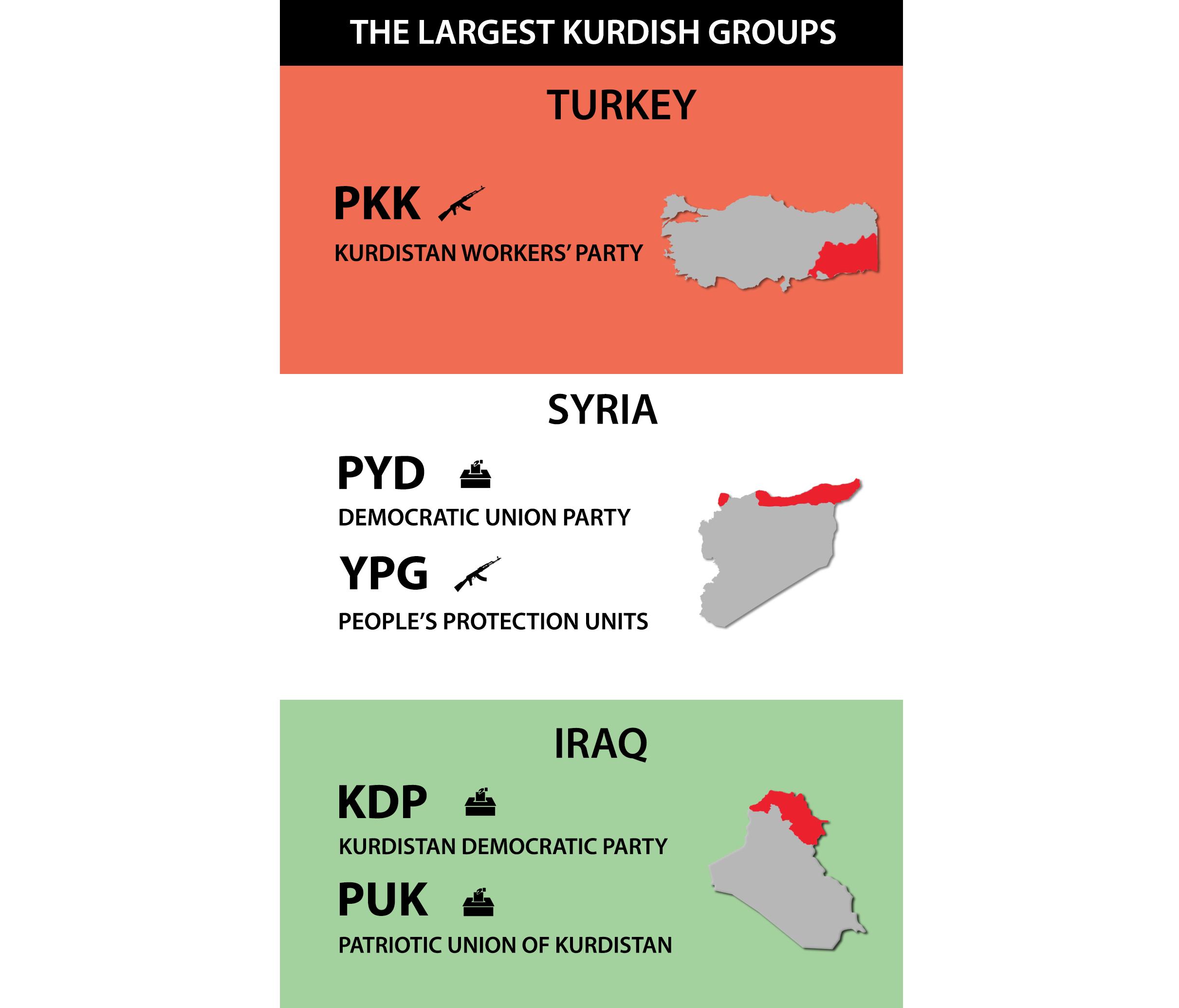 kurd info