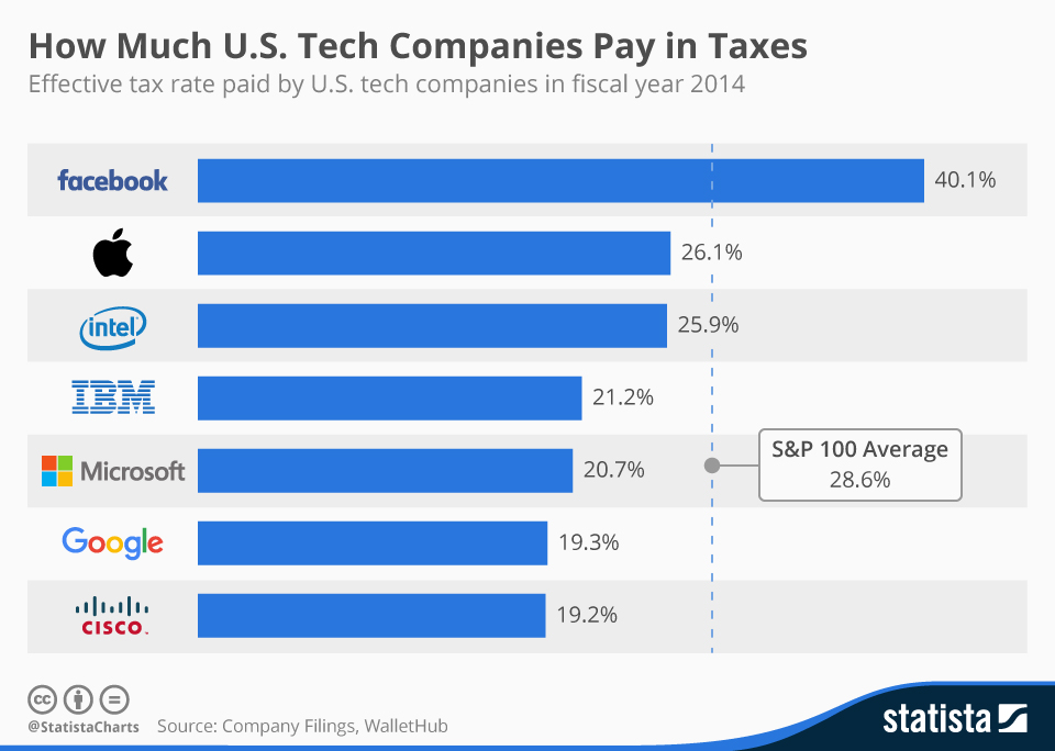 chartoftheday_4172_tax_rates_paid_by_tech_companies_n